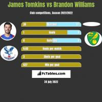 James Tomkins vs Brandon Williams h2h player stats