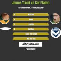 James Troisi vs Carl Valeri h2h player stats