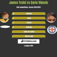 James Troisi vs Dario Vidosic h2h player stats