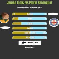 James Troisi vs Florin Berenguer h2h player stats