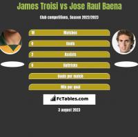 James Troisi vs Jose Raul Baena h2h player stats