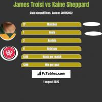 James Troisi vs Kaine Sheppard h2h player stats