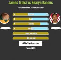 James Troisi vs Kearyn Baccus h2h player stats