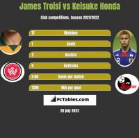 James Troisi vs Keisuke Honda h2h player stats