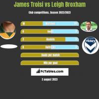 James Troisi vs Leigh Broxham h2h player stats