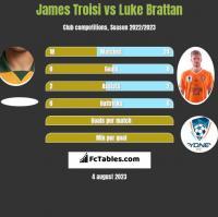 James Troisi vs Luke Brattan h2h player stats