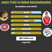 James Troisi vs Nathan Konstandopoulos h2h player stats