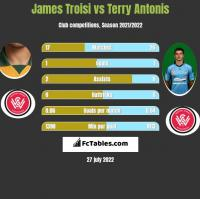 James Troisi vs Terry Antonis h2h player stats