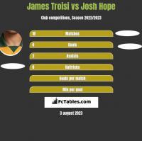 James Troisi vs Josh Hope h2h player stats