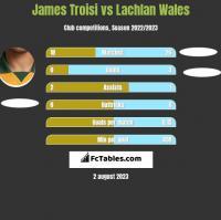 James Troisi vs Lachlan Wales h2h player stats