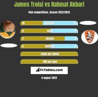 James Troisi vs Rahmat Akbari h2h player stats