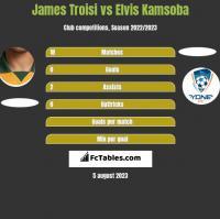 James Troisi vs Elvis Kamsoba h2h player stats