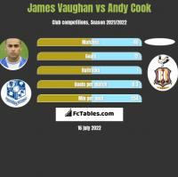 James Vaughan vs Andy Cook h2h player stats