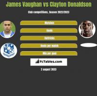 James Vaughan vs Clayton Donaldson h2h player stats