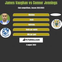 James Vaughan vs Connor Jennings h2h player stats