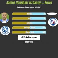 James Vaughan vs Danny L. Rowe h2h player stats