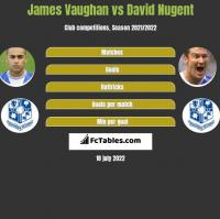 James Vaughan vs David Nugent h2h player stats