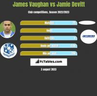 James Vaughan vs Jamie Devitt h2h player stats