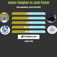 James Vaughan vs Josh Parker h2h player stats