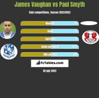James Vaughan vs Paul Smyth h2h player stats