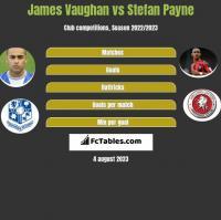 James Vaughan vs Stefan Payne h2h player stats