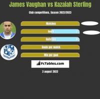 James Vaughan vs Kazaiah Sterling h2h player stats