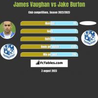 James Vaughan vs Jake Burton h2h player stats