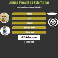 James Vincent vs Kyle Turner h2h player stats