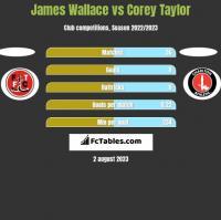 James Wallace vs Corey Taylor h2h player stats