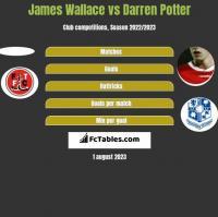 James Wallace vs Darren Potter h2h player stats
