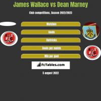 James Wallace vs Dean Marney h2h player stats