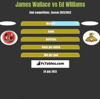 James Wallace vs Ed Williams h2h player stats