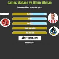 James Wallace vs Glenn Whelan h2h player stats