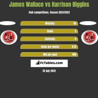James Wallace vs Harrison Biggins h2h player stats