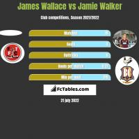 James Wallace vs Jamie Walker h2h player stats