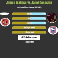 James Wallace vs Janoi Donacien h2h player stats