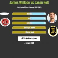 James Wallace vs Jason Holt h2h player stats