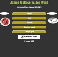 James Wallace vs Joe Ward h2h player stats