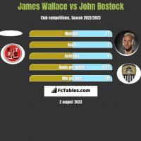 James Wallace vs John Bostock h2h player stats
