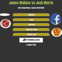 James Wallace vs Josh Morris h2h player stats