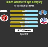 James Wallace vs Kyle Dempsey h2h player stats