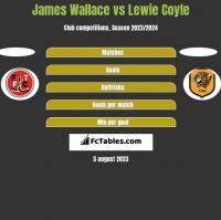 James Wallace vs Lewie Coyle h2h player stats