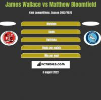 James Wallace vs Matthew Bloomfield h2h player stats