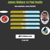 James Wallace vs Paul Coutts h2h player stats