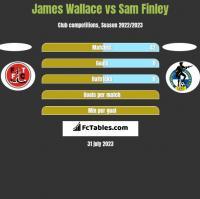James Wallace vs Sam Finley h2h player stats