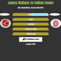 James Wallace vs Callum Cooke h2h player stats