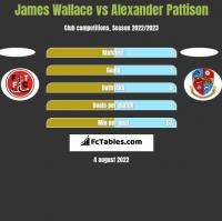 James Wallace vs Alexander Pattison h2h player stats