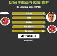 James Wallace vs Daniel Batty h2h player stats