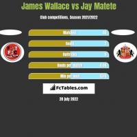 James Wallace vs Jay Matete h2h player stats
