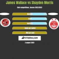 James Wallace vs Shayden Morris h2h player stats